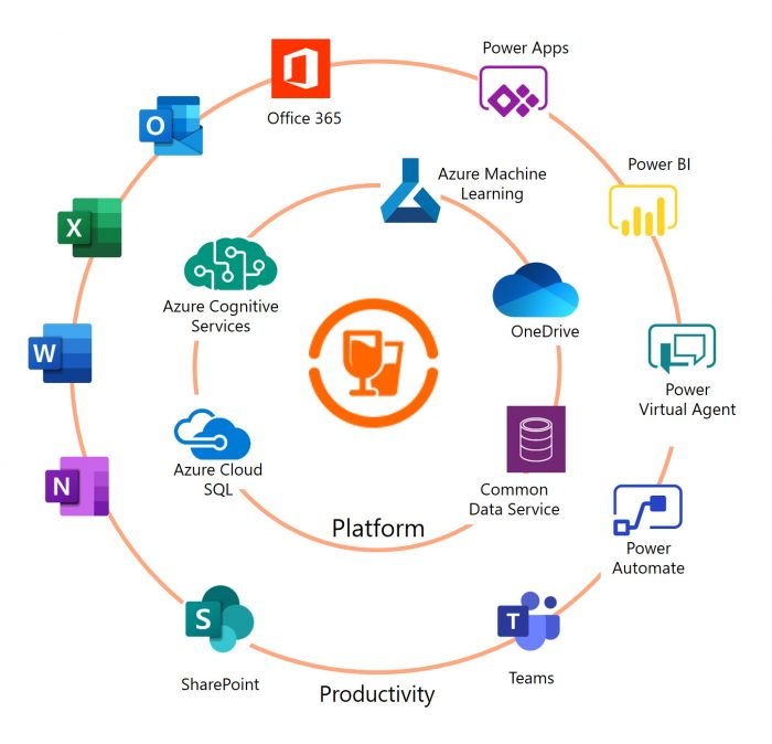 Stack Circle of Bevica integrating with Microsoft Applications